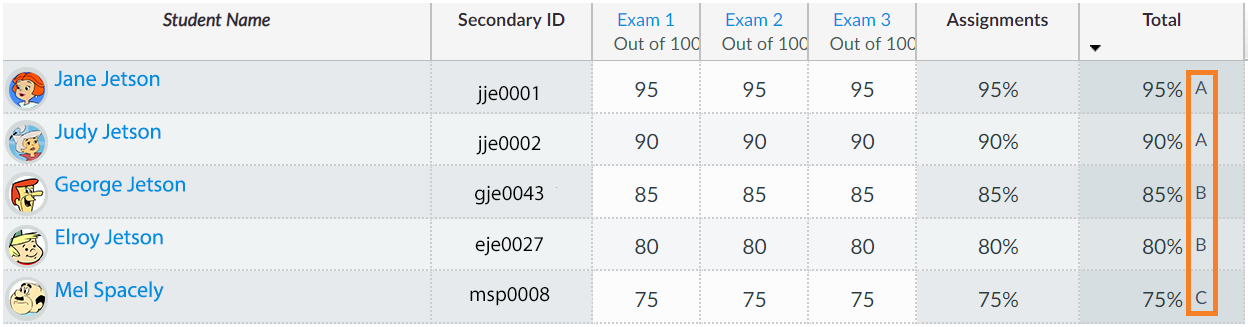 with a grading scheme set each student should have a letter grade displayed in the Canvas gradebook