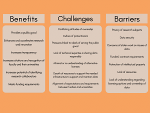 Graphic detailing the benefits, challenges and barriers of open data.
