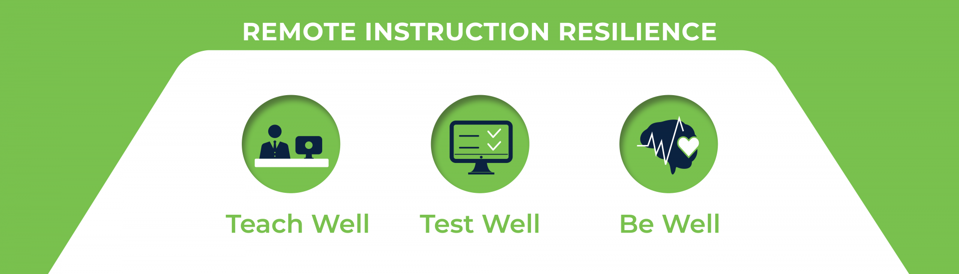 Remote Instruction Resilience - Teach Well Icon, Test Well icon, Be Well icon